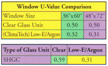 Window U- Value Comparison